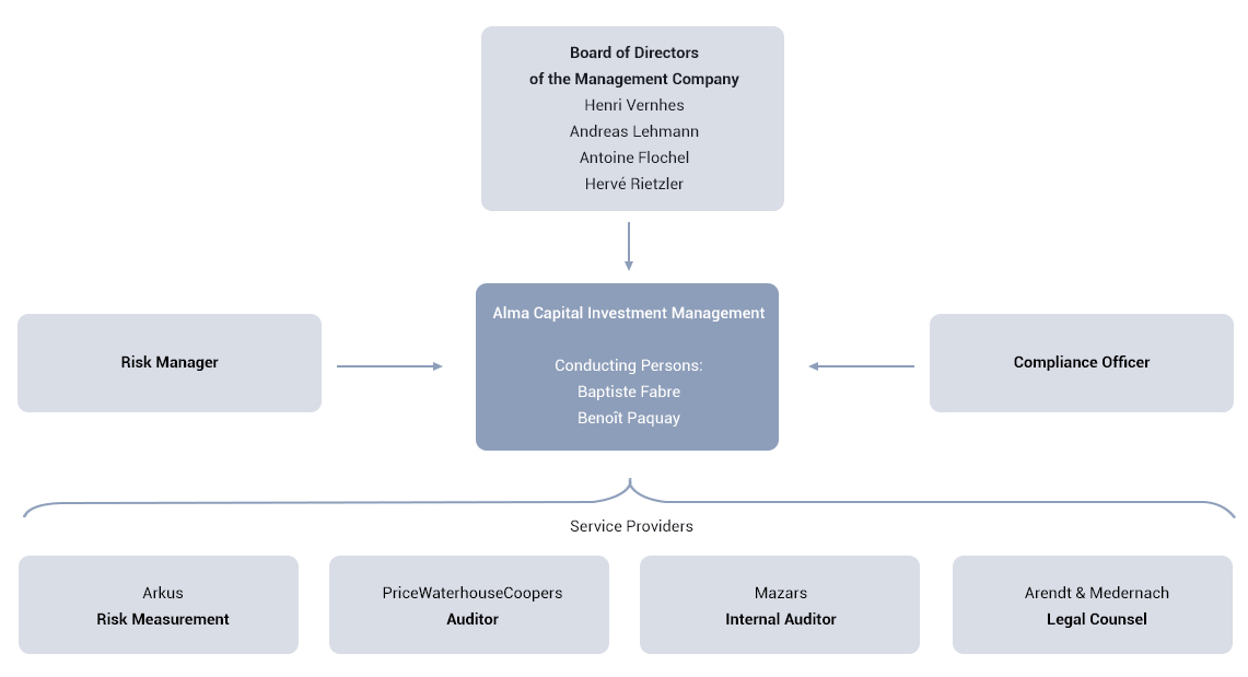 Activities - ALMA Capital