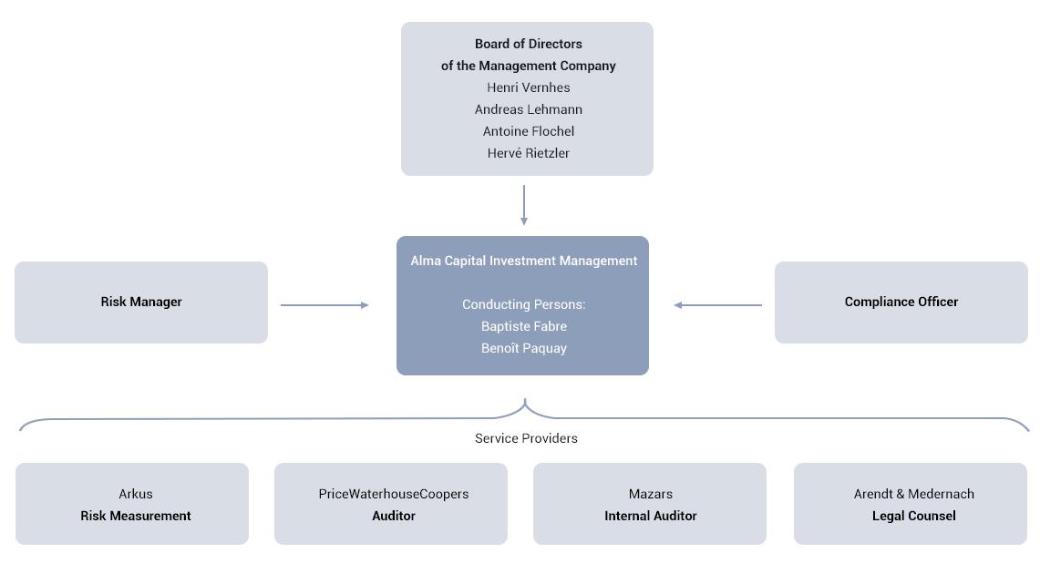 Activities - ALMA Capital